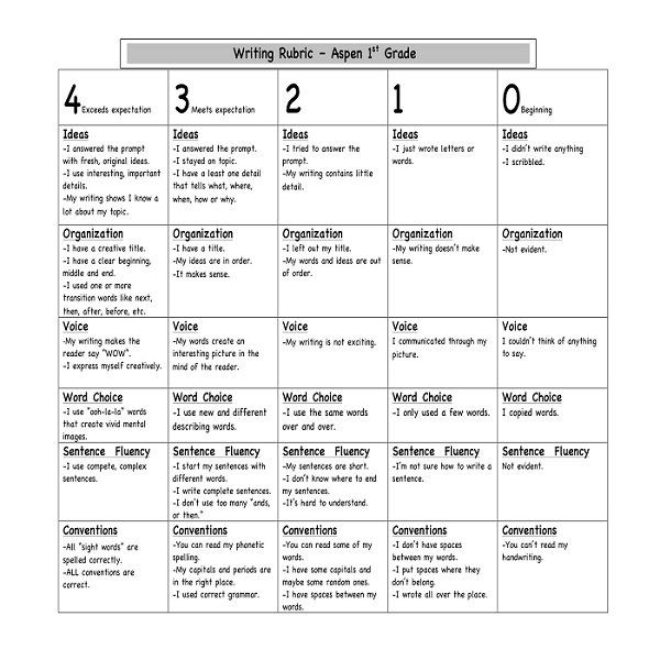 Primary Level Writing Rubric  Teaching And Education