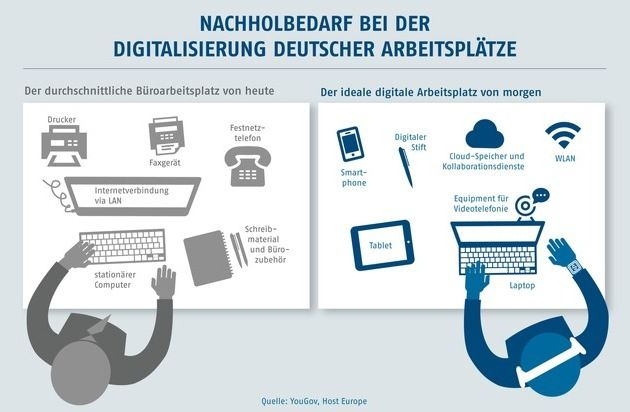 Digitalisierung Arbeitsplätze