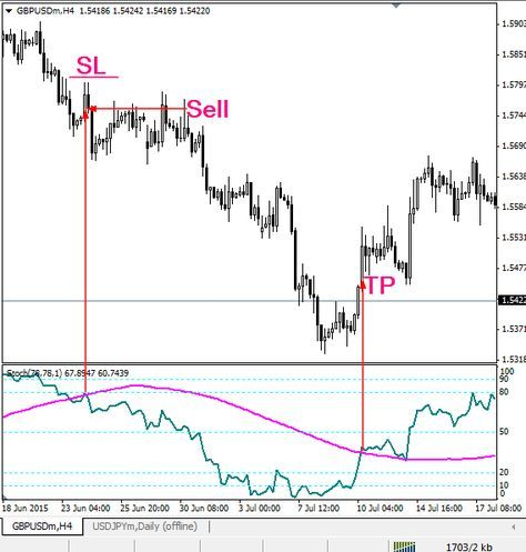 Pipe explained in forex chart