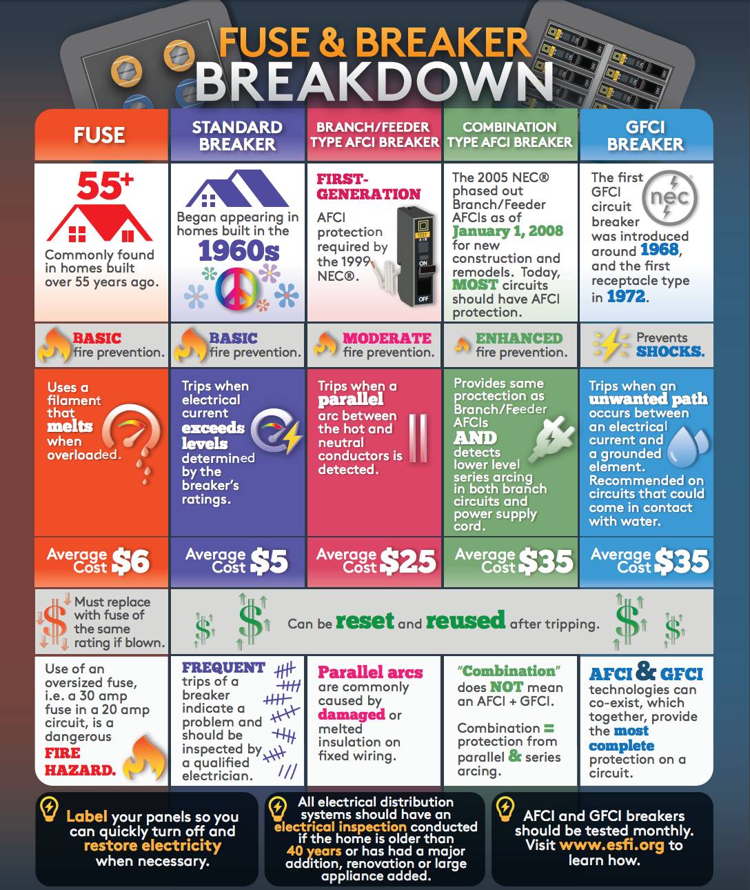 breaker protection differences you want combination series and parallel afci and gfci protection [ 1088 x 1290 Pixel ]