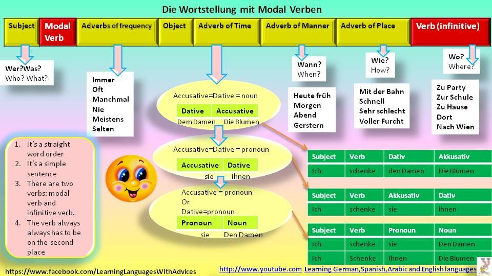 German word order with modal verb | Learn German language ...