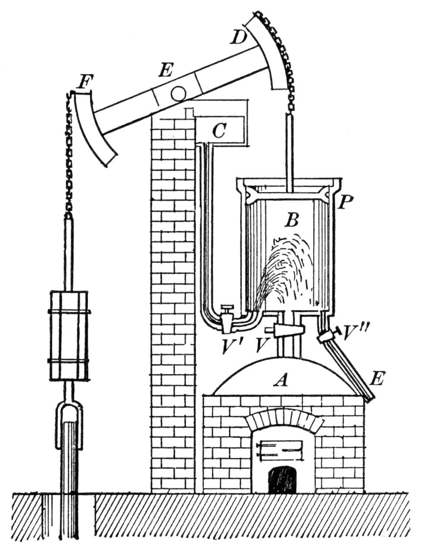newcomen steam engines - Google Search