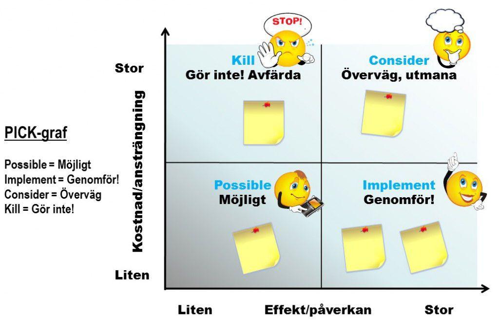 PICK-graf (PICK-chart) prioriteringsverktyg utbildning Chart, Google