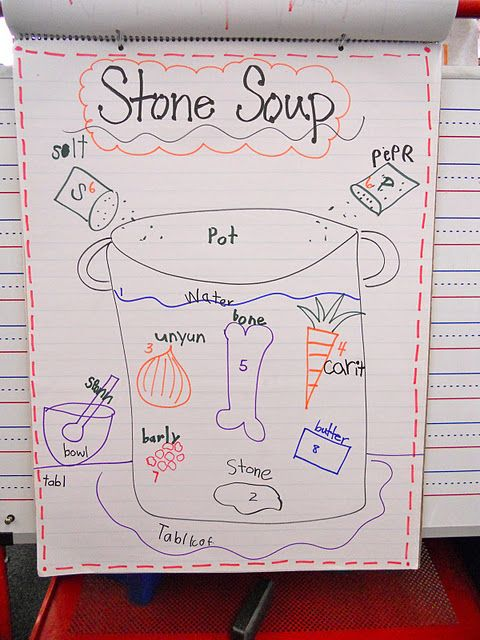 ~I wonder if I could make STONE SOUP in a crock pot and write a HOW TO story about it~