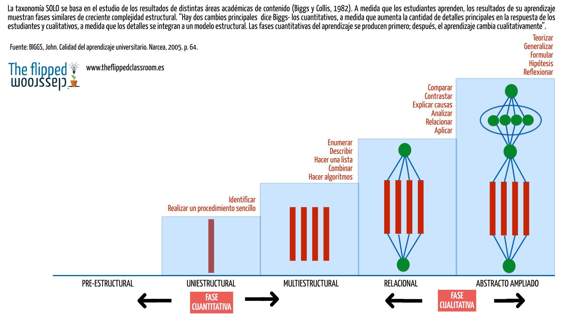 El marco de referencia de Biggs