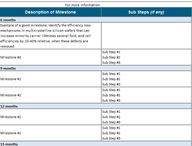 Template for Milestones download for Project Execution Plan Template ...
