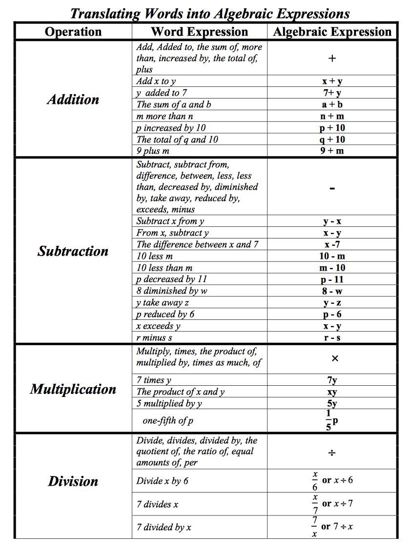 hight resolution of Table translating all types of words to algebraic expressions