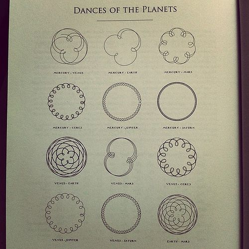 Dances Of The Planets Such Beautiful Geometric Shapes Moon