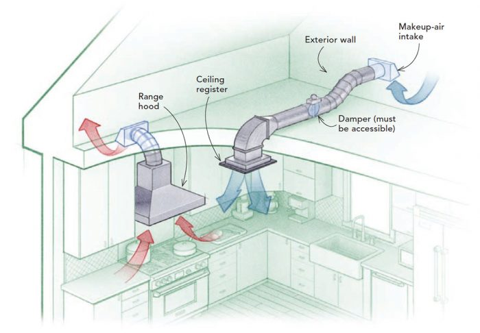 Here's a CodeTip how to provide makeup air for a Kitchen