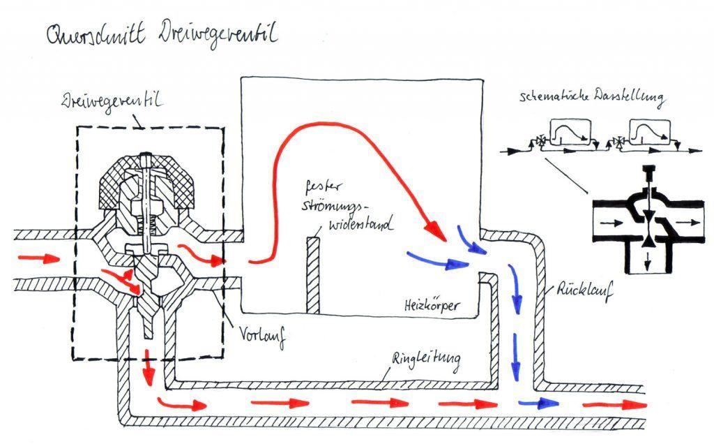 einrohrheizung nebenschluss system dreiwegeventil m glich mit thermostatventil. Black Bedroom Furniture Sets. Home Design Ideas