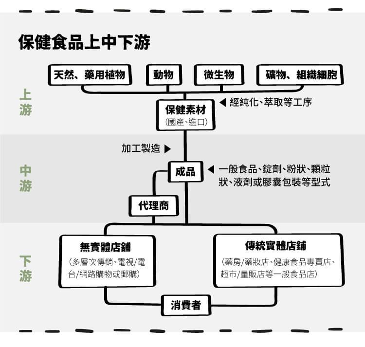 直銷通路 葡萄王 1707 穆拉德 4109 Stockfeel 股感 Hea Taiwan Diagram