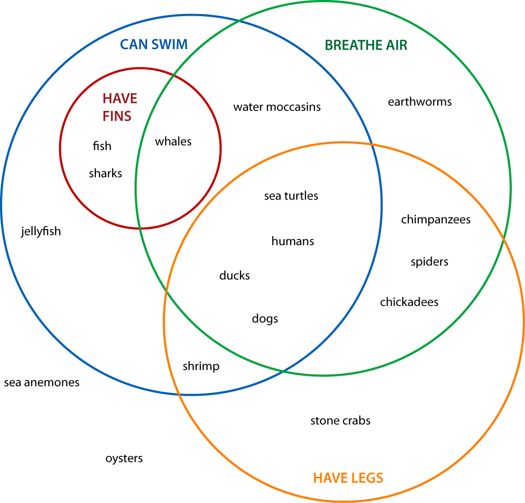 Venn Diagrams Animals