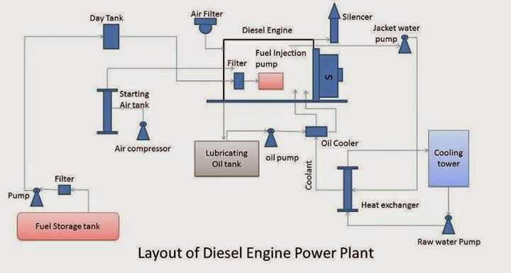 Solar Pv Power Plant Single Line Diagram Google Search Energies