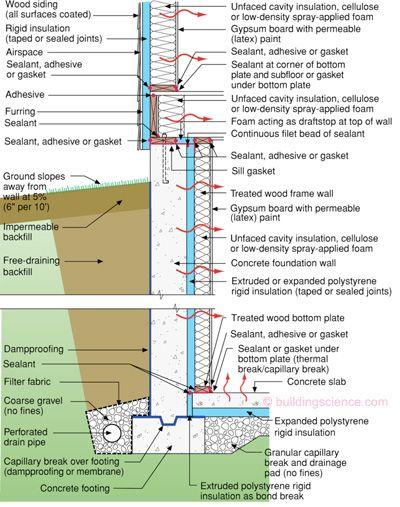 Info 511 Basement Insulation Building Science Information Basement Insulation Waterproofing Basement Foundation Insulation
