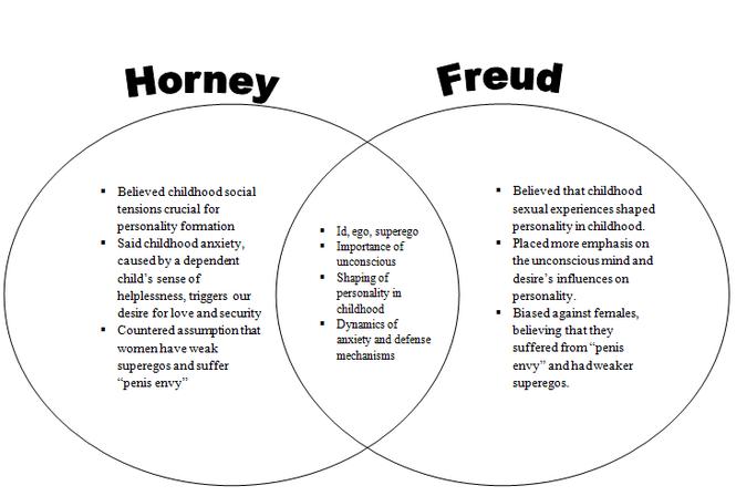 Karen Horney Theories Of Personality Ap Psychology Psychology Studies