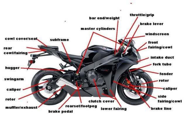 Motorcycle Diagram for new riders  Honda CBR250R Forum
