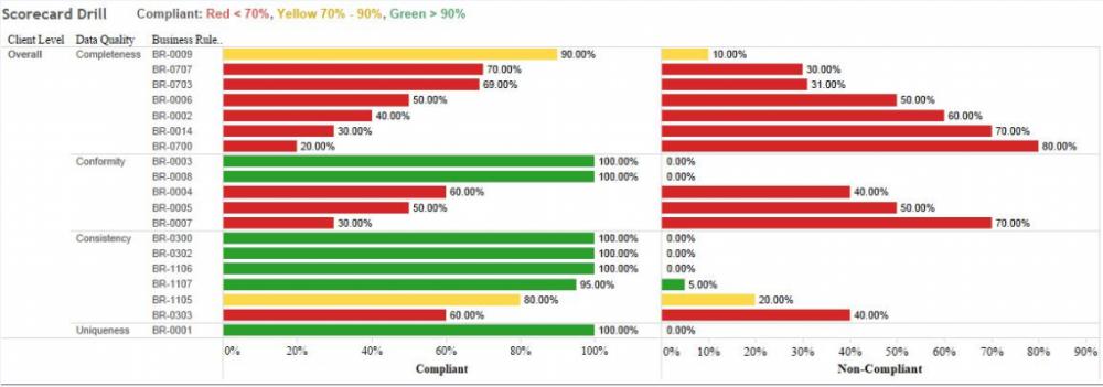 Tableau2 Data quality, Data visualization, Data