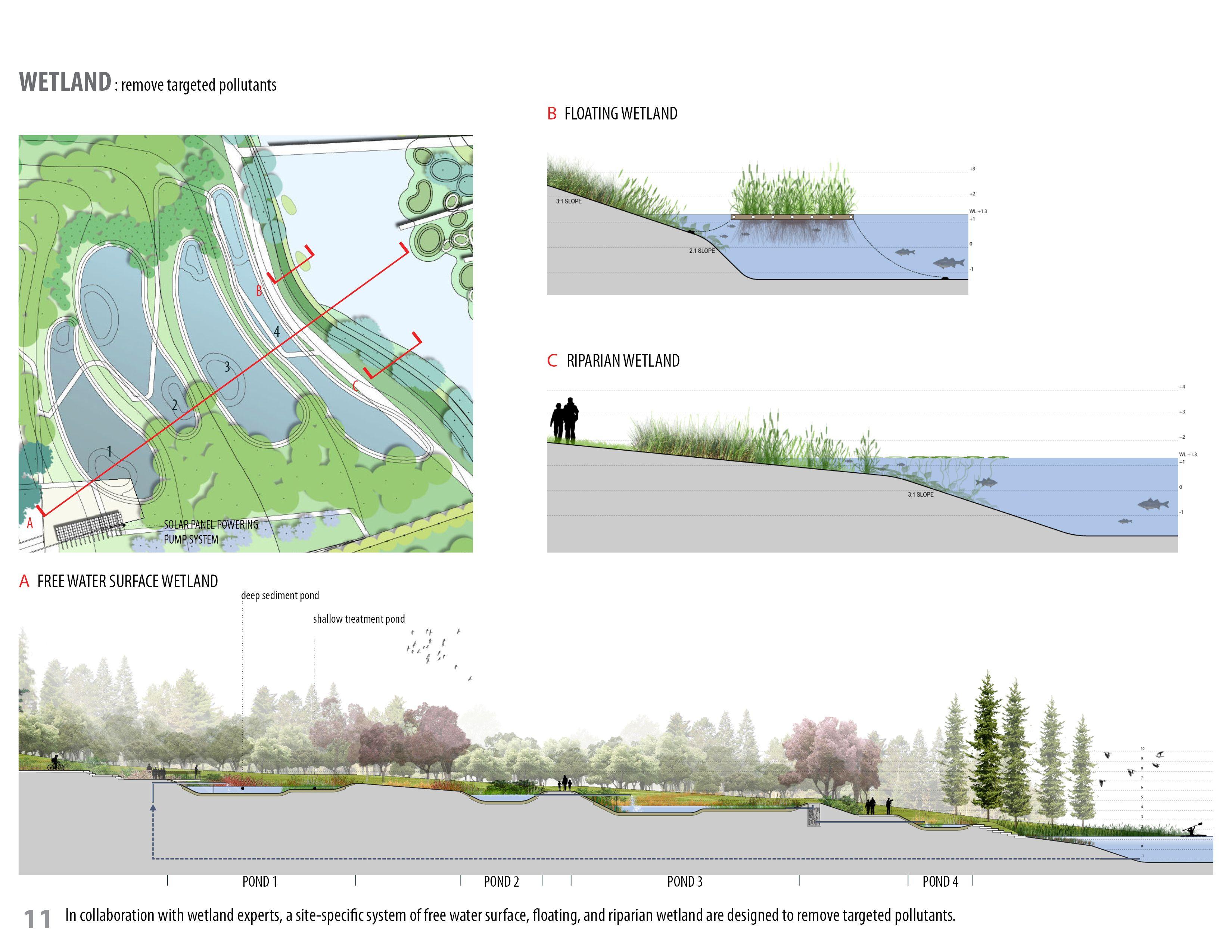 Turenscape Regenerative Wetland Park Diagrams Google