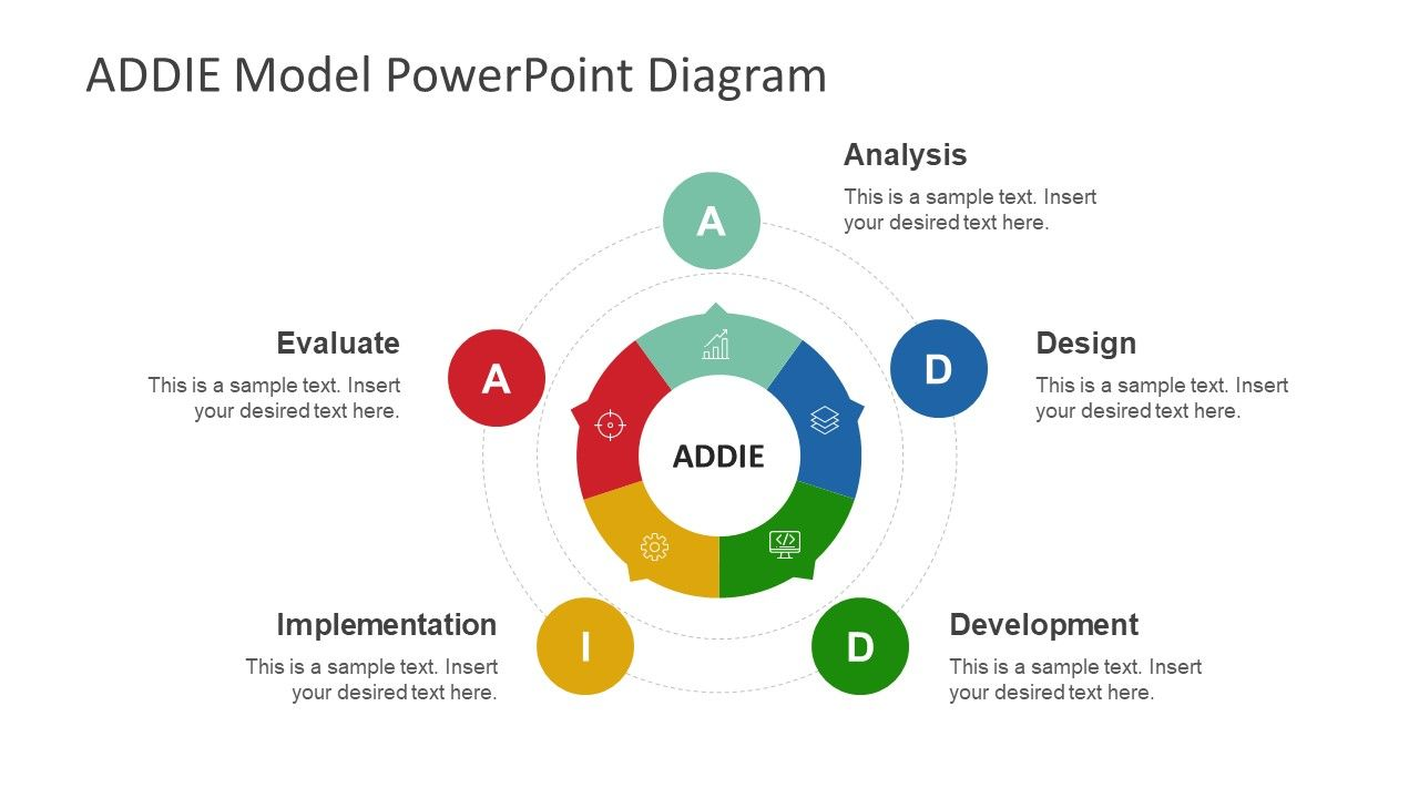 Circular Addie Model Powerpoint Template Curves Models Process Flow Diagram Presentation