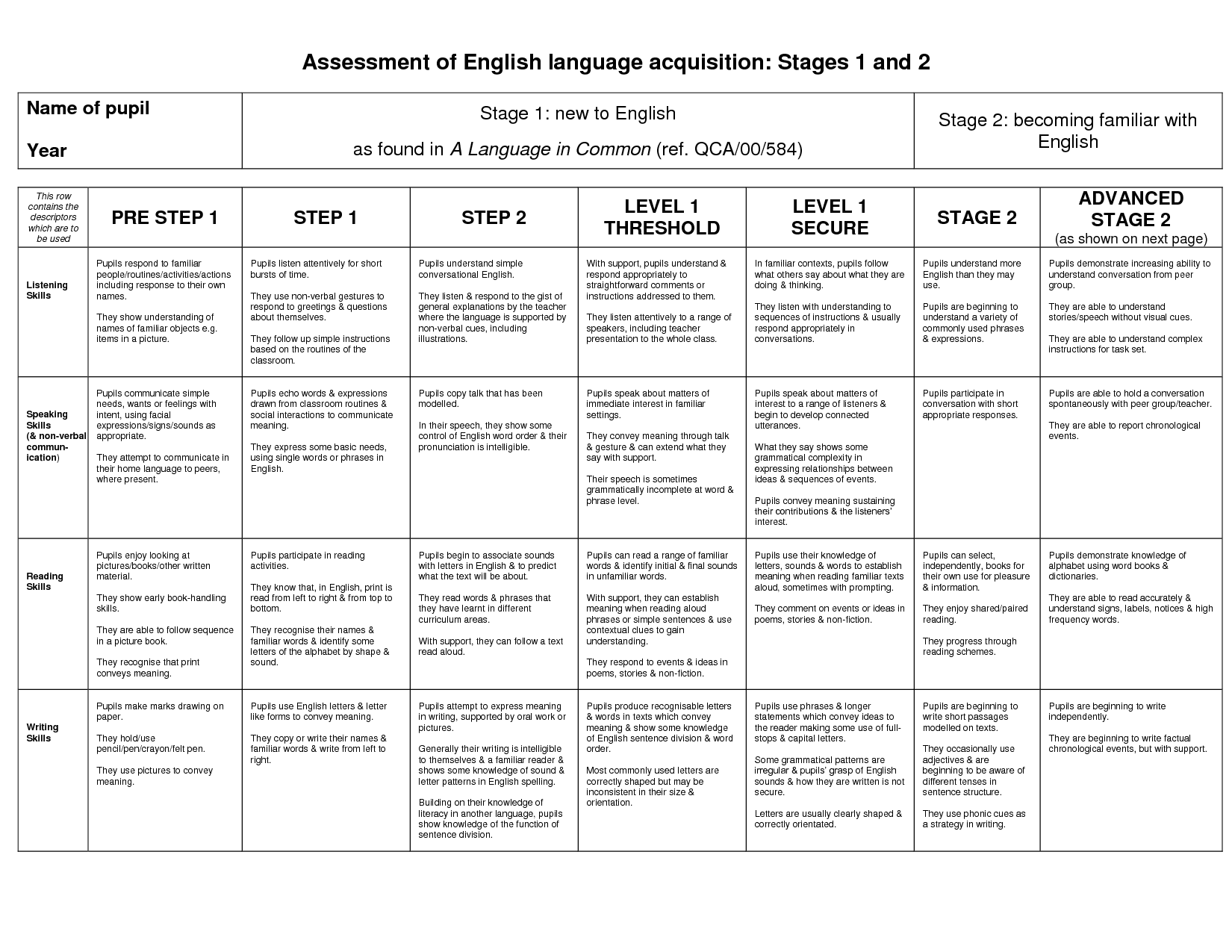 First Language Acquisition Stages Chart
