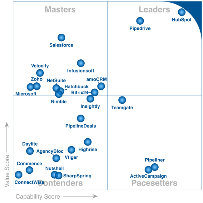 Commence Crm Makes Gartner Frontrunners Quadrant For