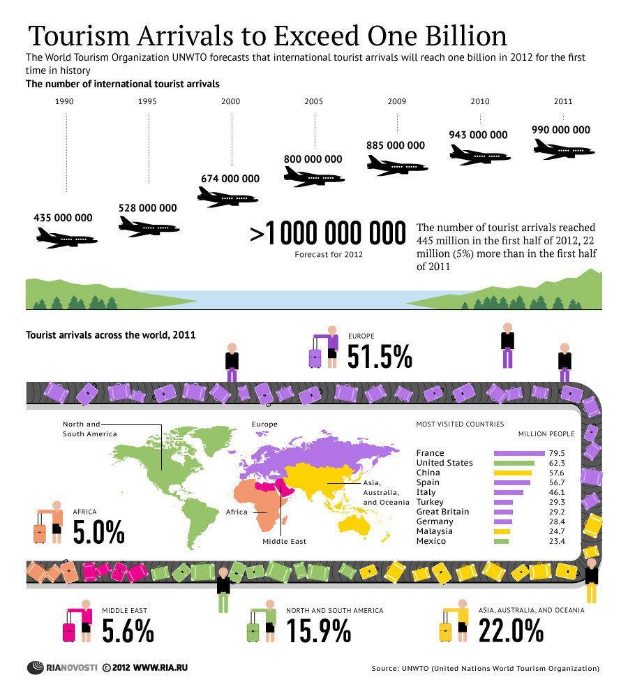 5 international tourism organizations