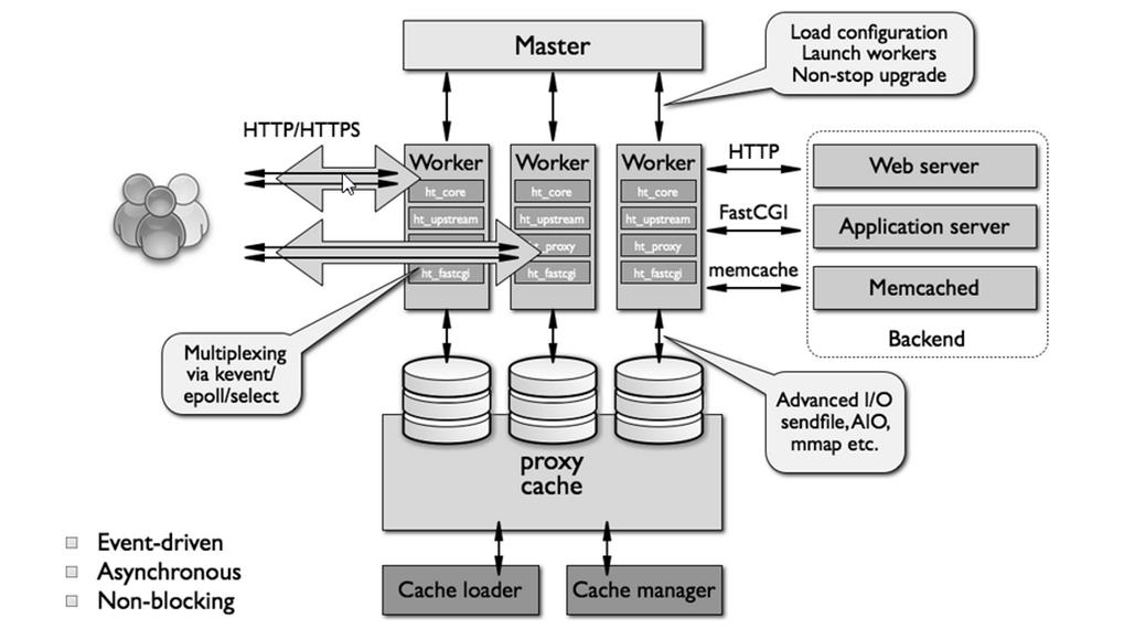 Nginx vs Apache Anturis Blog Big data technologies