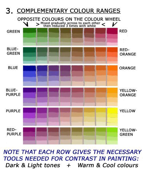 couleurs compl mentaires id es diy d co pinterest couleur compl mentaire. Black Bedroom Furniture Sets. Home Design Ideas