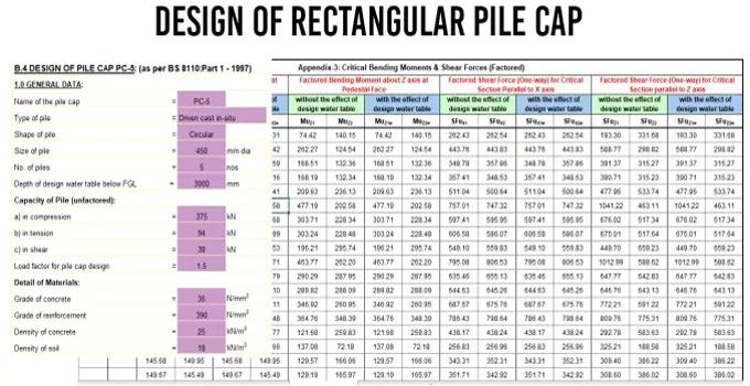 How To Design A Rectangular Pile Cap With Spreadsheet Construction Estimating Software Spreadsheet Design