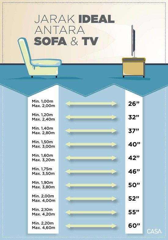Tv Sofa Distance Guide Living Room Di 2019