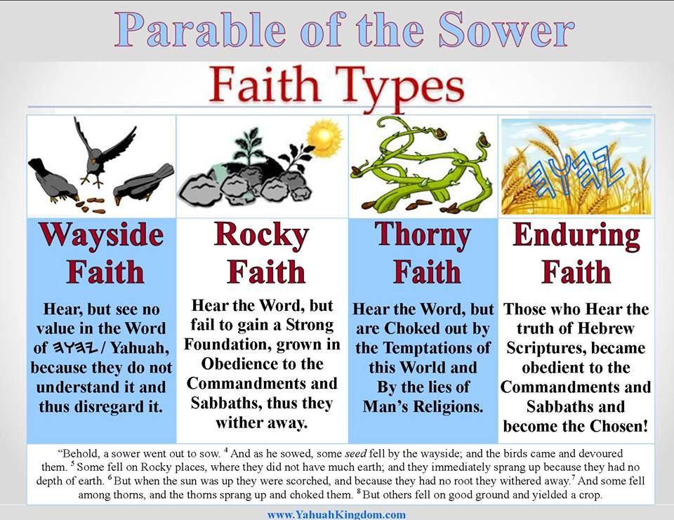 Understanding Salvation by Faith