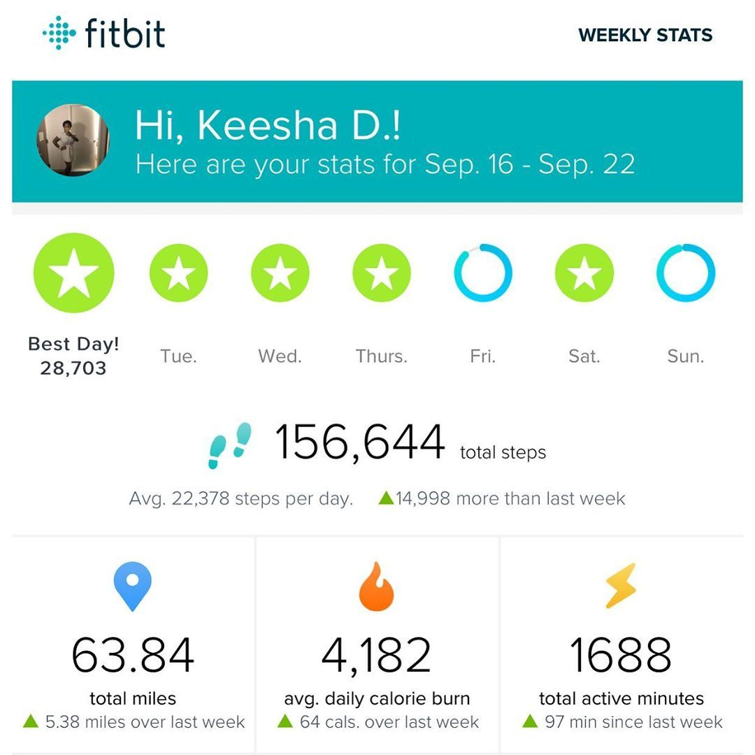 Weekly FitBit Stats.... went up in mileage last week🤷🏾♀️ 63+ miles...I'll take it! Maintaining and...