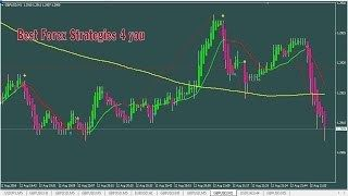 Best Forex Strategies 4 You System 5 1 Min Scalping With Ma 200