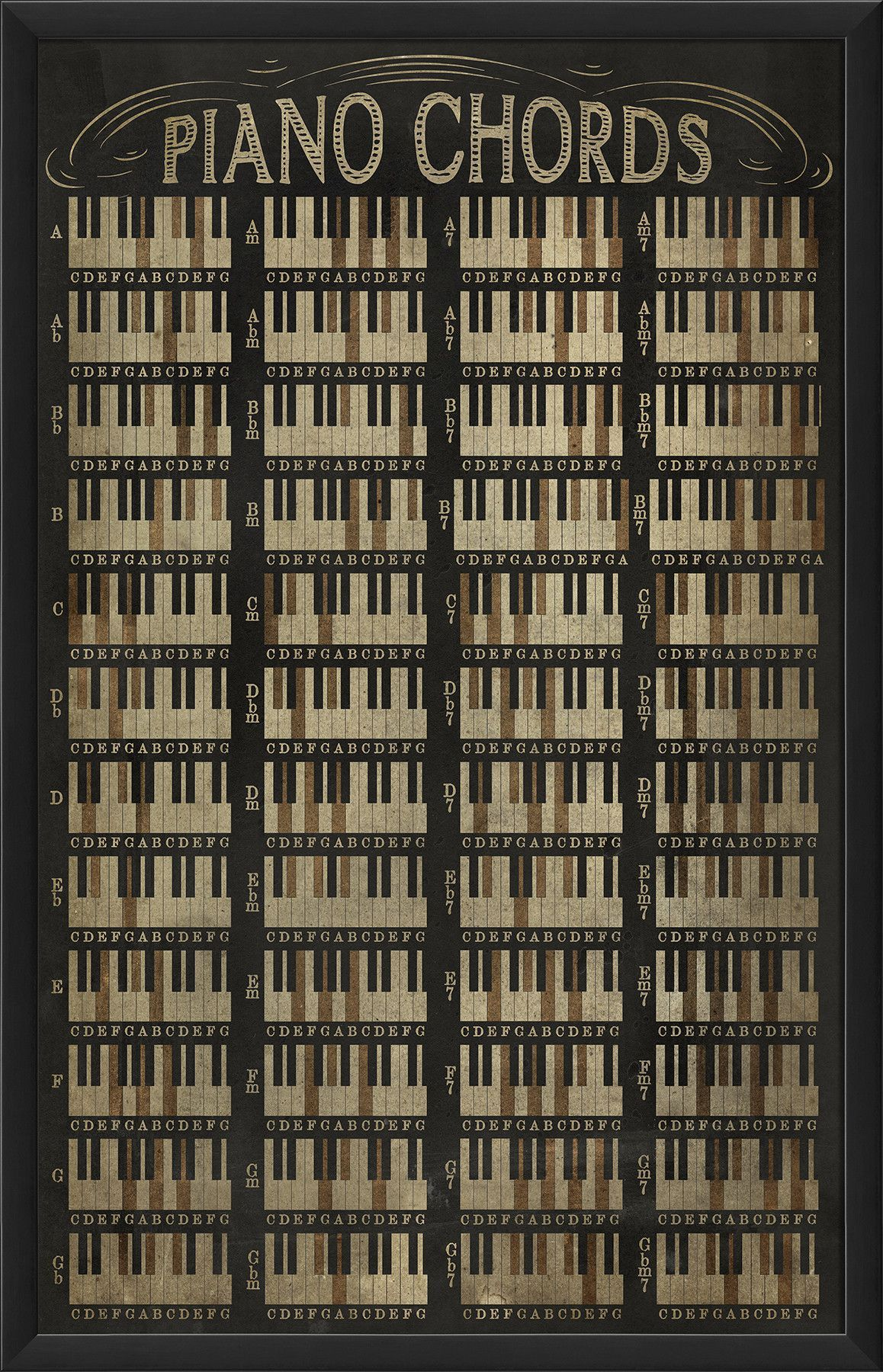 Piano Chord Chart Framed Wall Art  Creative Arts