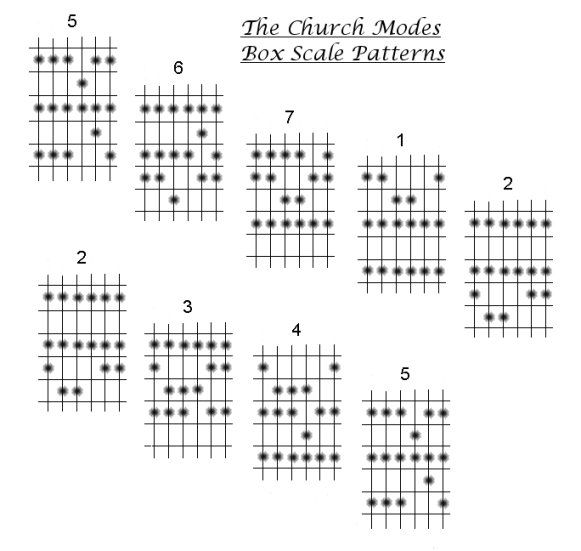 How to play guitar. The Church Modes, guitar Box Scale