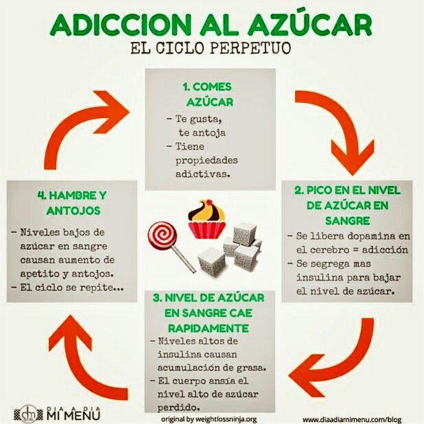 Resultado de imagen de adiccion azucar ciclo perpetuo