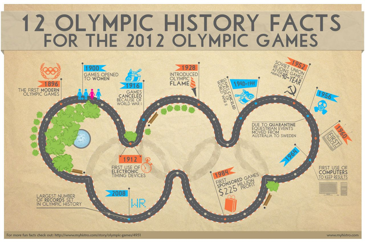 12 Olympic Facts For The 2012 Summer Olympics Olympics