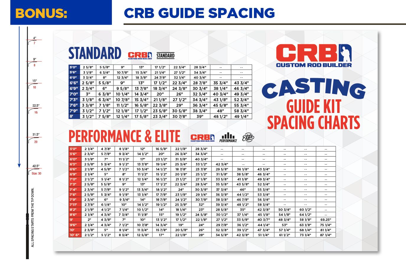 Guide Spacing For Casting Rods Custom Rods Bass Fishing Fly Fishing Basics