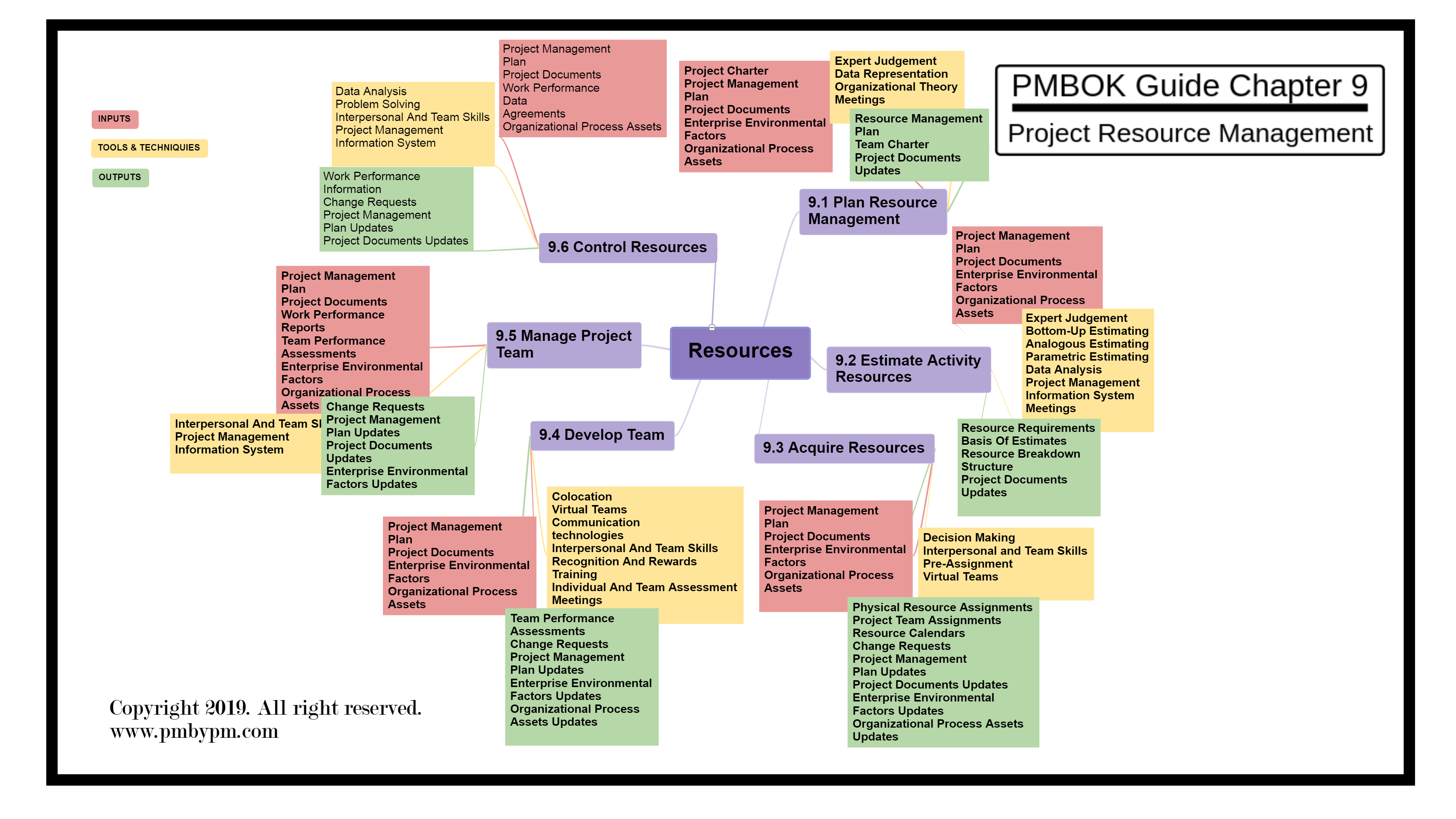 Pmp Mind Map Project Resource Management Resource Management Mind Map Map Projects