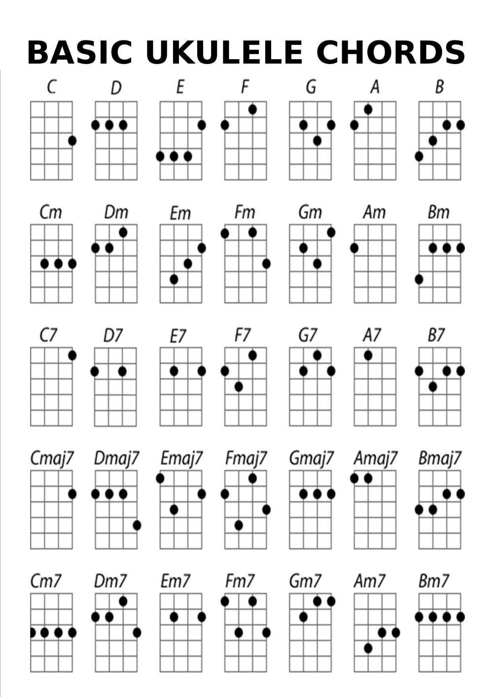 Basic Ukulele Chord Chart   Accomplice ...   Ukulele chords chart ...