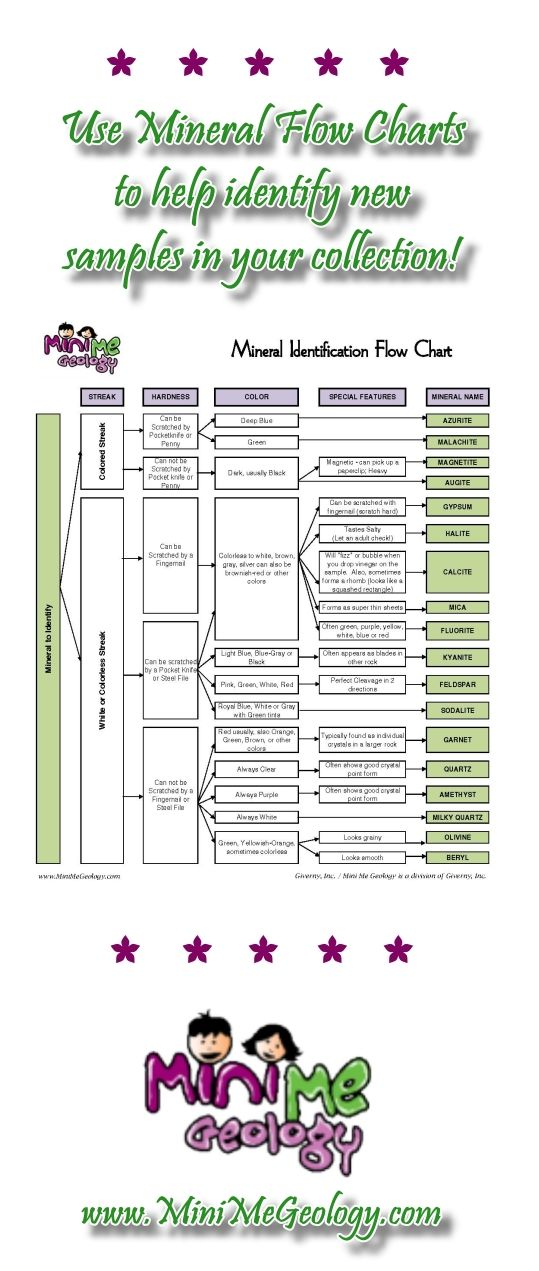 Download free rock and mineral flow charts from Mini Me Geology