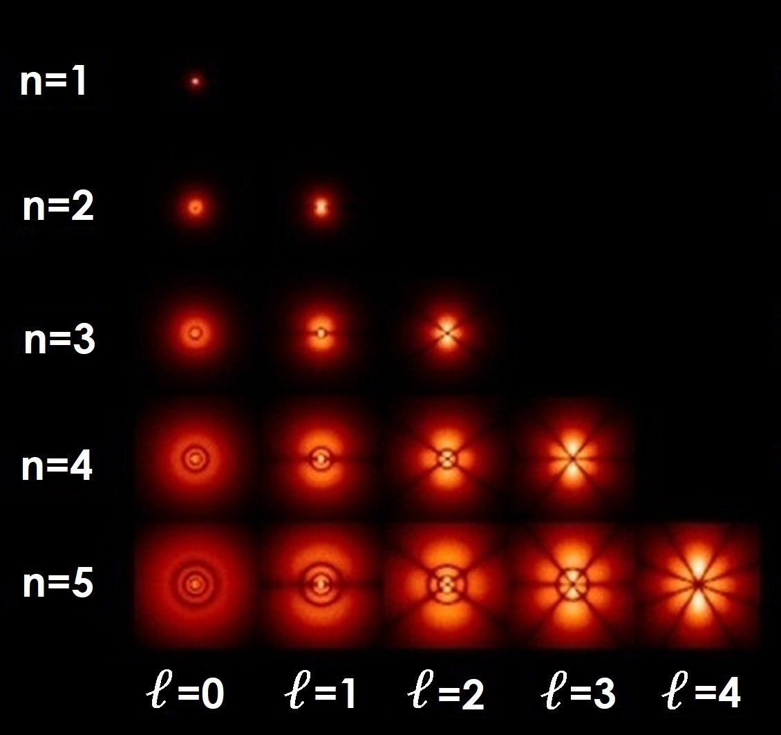 In Sommerfeld Discovered That Another Quantum Number Besides The Shell Number N Is