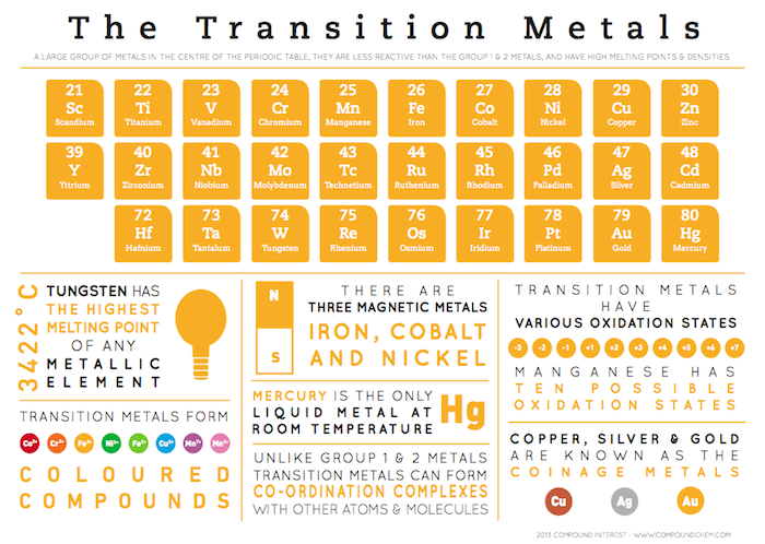Element infographics transition metals science pinterest this graphic looks at some general properties of the transition metals i had a little less space to work with than with the previous graphics urtaz Choice Image