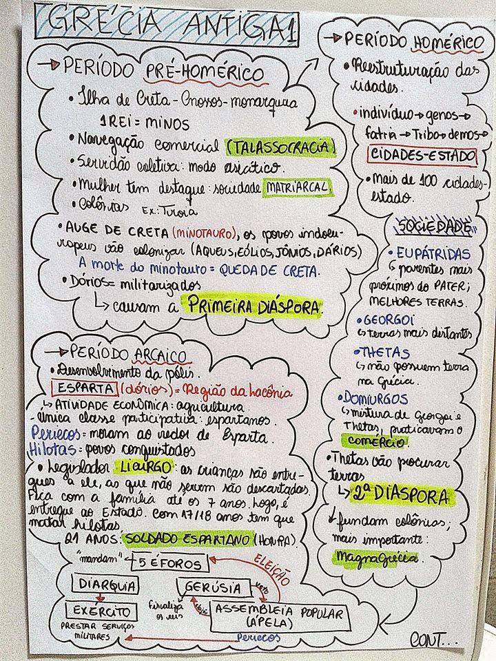 EU ESCOLHI ESTUDAR: MAPA MENTAL - GRÉCIA ANTIGA | Anatomia e ...