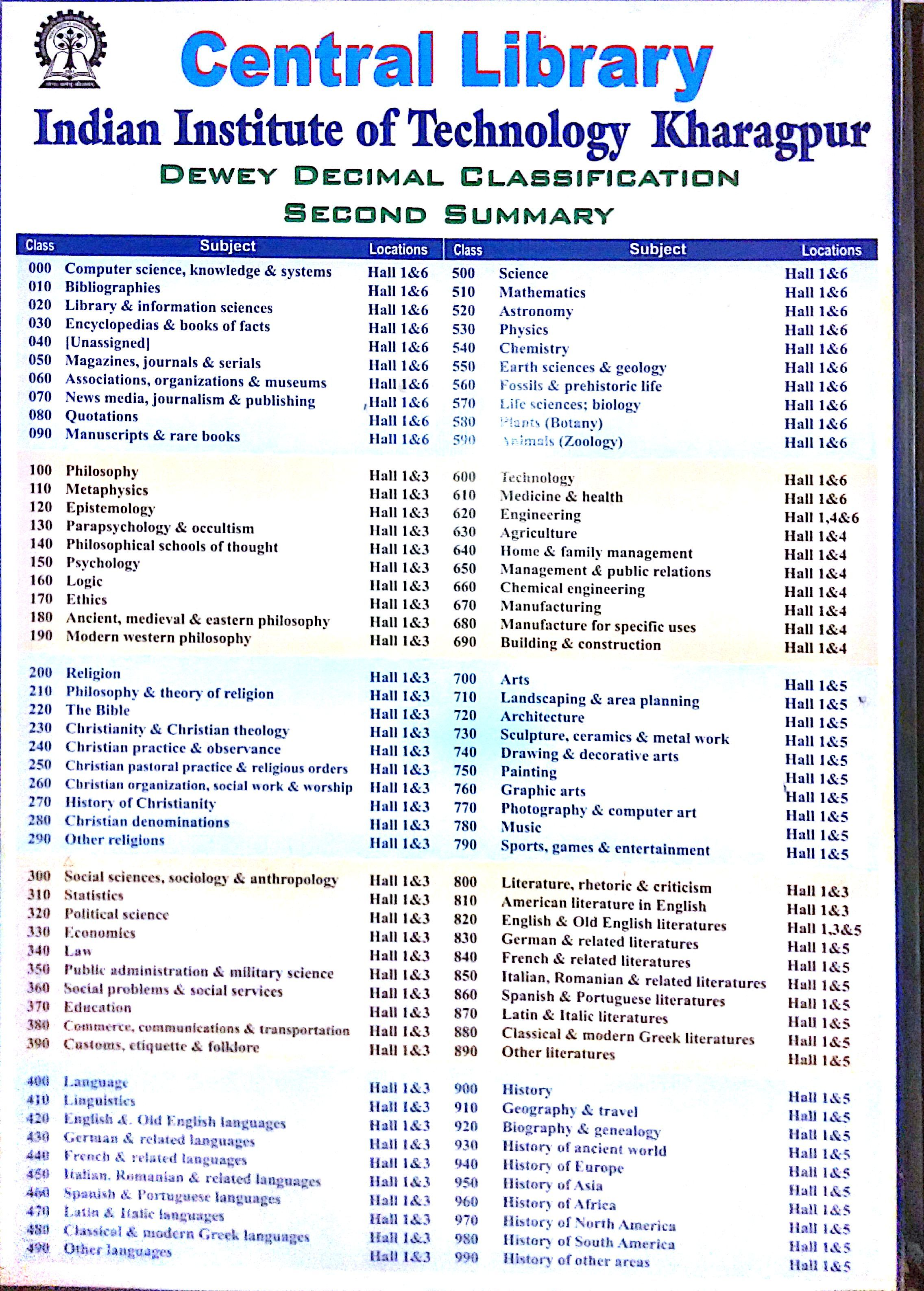 Library Books Classification And Hall 2 272 3 176