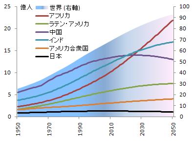 世界人口の推移 | 世界人口, 世界, 原発