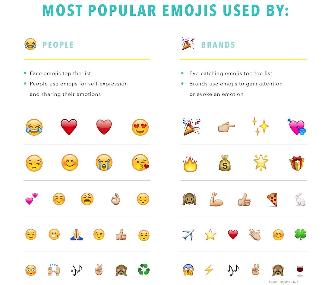 The Emojis Used Most By Brands In Marketing Messages Brand Marketing Emoji Messages