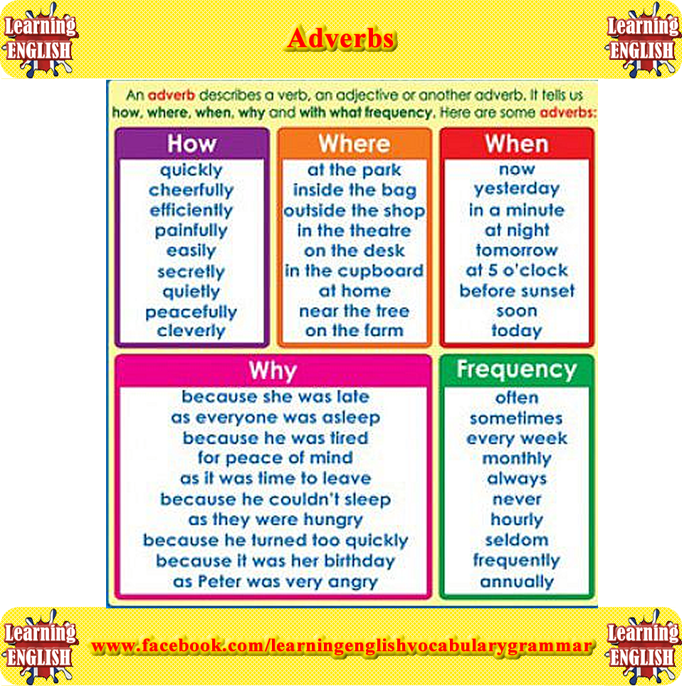 Adverbs Explained With Examples Learning English Grammar Angol