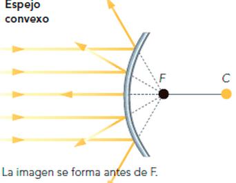 Espejos Planos Y Esfericos Fisica Optica Espejos Planos Espejos Concavos Y Convexos Espejos
