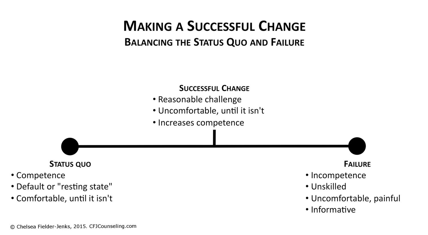 Making A Successful Change Overcoming Fear And Striking A